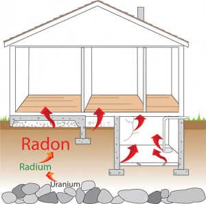 Radon – 5 Common Myths About Testing